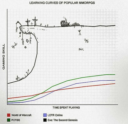 eve_learningcurve